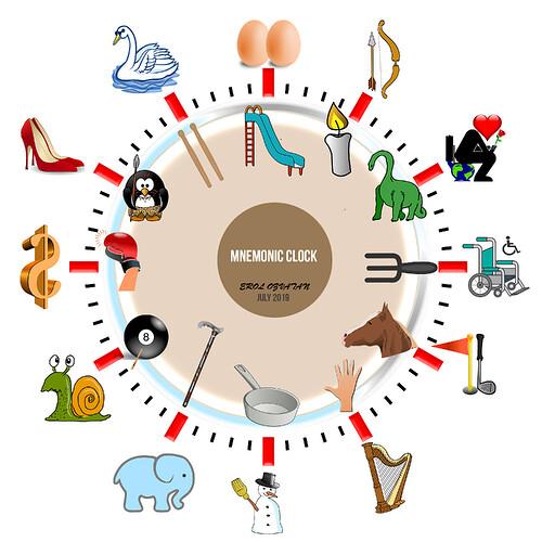 Mnemonic-Clock-ErolOzvatan