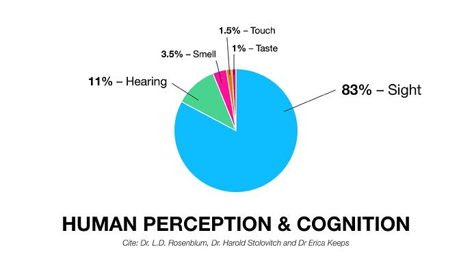 human-observation-perception-visual-hearing