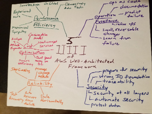 mind map of 5 pillars of aws well defined architecture