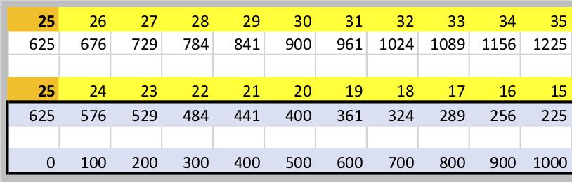 25-50