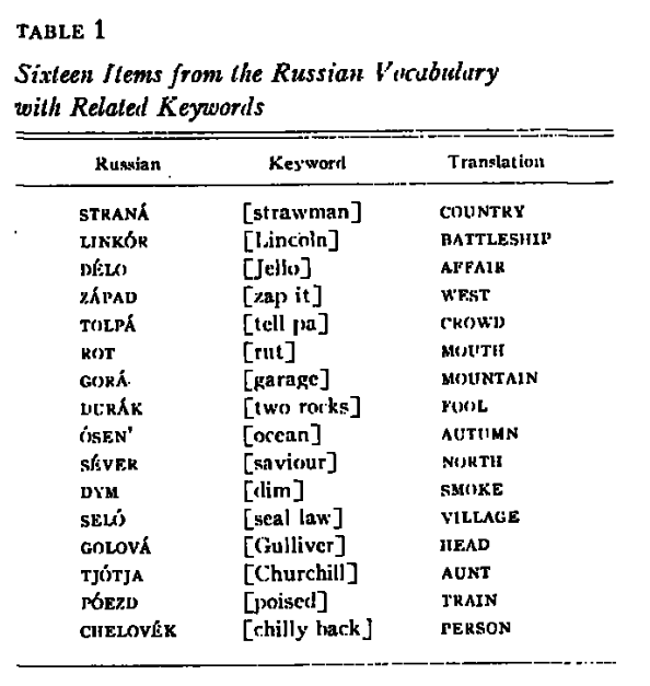 russian-vocabulary-mnemonics