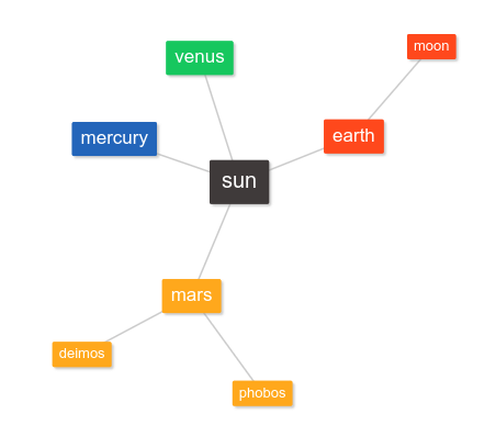 planets-mind-map