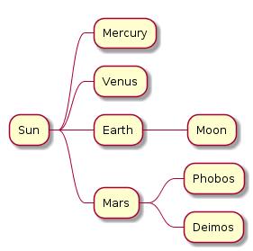 plantuml-mind-map
