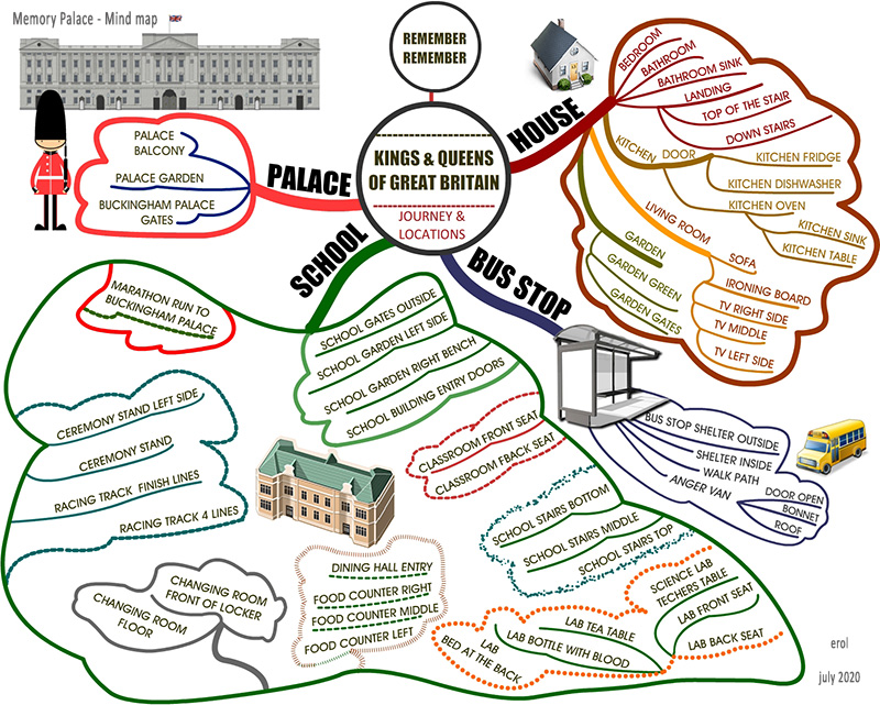 mind-map-kings-queens-memory-palace